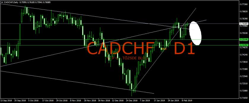 CADCHFDaily