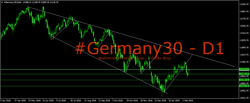 #Germany30Daily-KEDD