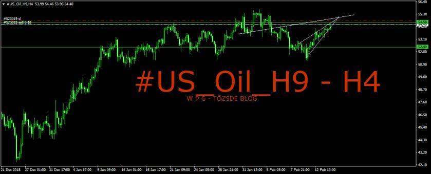 #US_Oil_H9H4