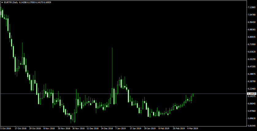 EURTRYDaily